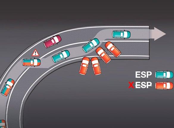 Jeep Haval H6 Sport sistema de seguridad - control de estabilad - ESP