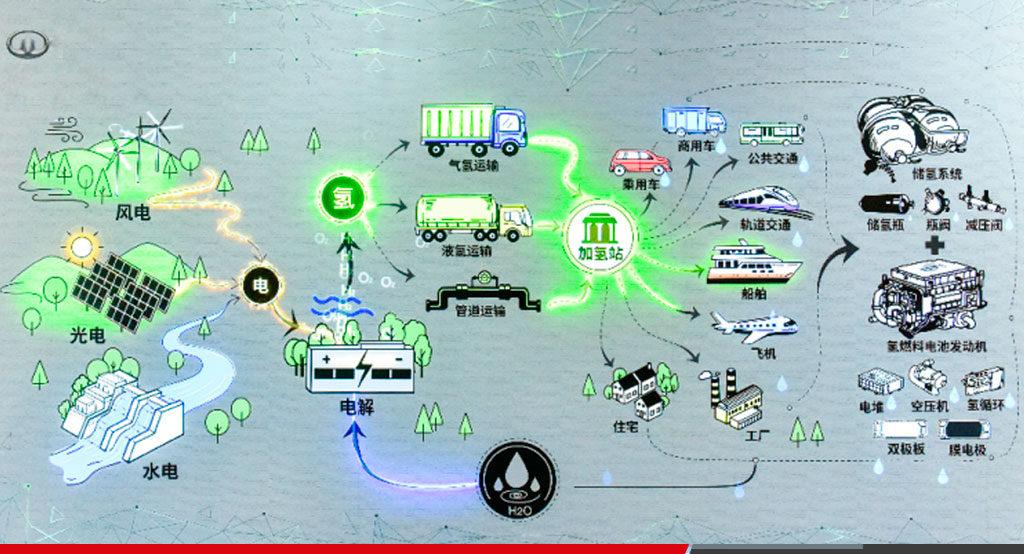 Great Wall presenta su proyecto de energía de hidrógeno